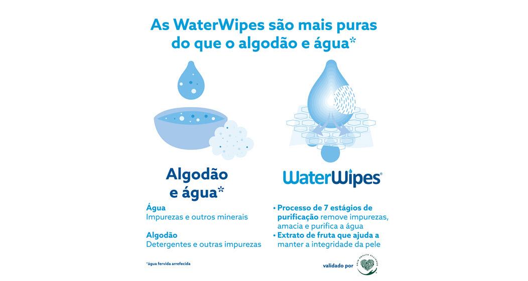 Las toallitas Waterwipes son más puras que el algodón y el agua.
