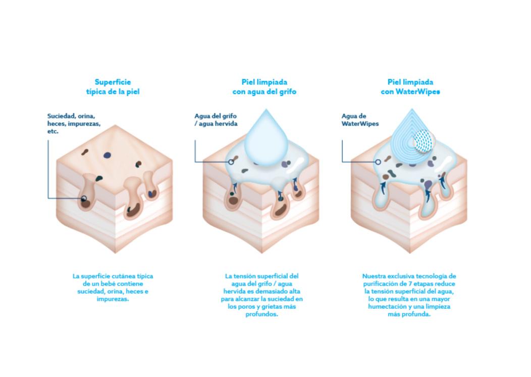 Limpieza de superficie de la piel con agua y con WaterWipes