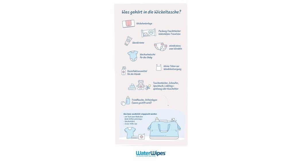 Infografik, was in eine Wickeltasche gehört: Wickelunterlage, Feuchttücher, Wundcreme, Windeln, Wechselwäsche, Desinfektionsmittel, Spielzeuge, Trinkflasche usw.