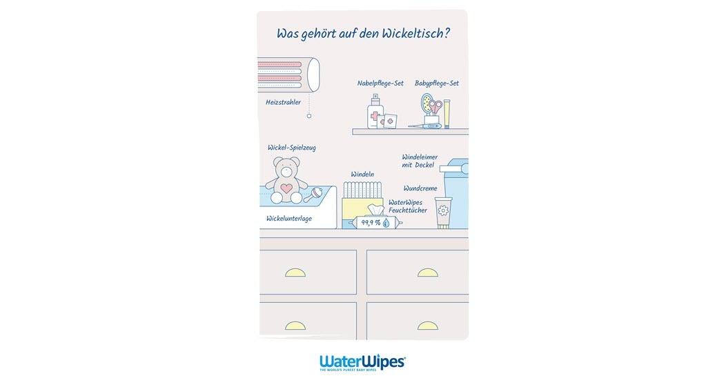 Infografik, was auf den Wickeltisch gehört: Heizstrahler, Babypflege-Set, Spielzeug, Windeln, Windeleimer mit Deckel, Feuchttücher, Wickelunterlage usw.
