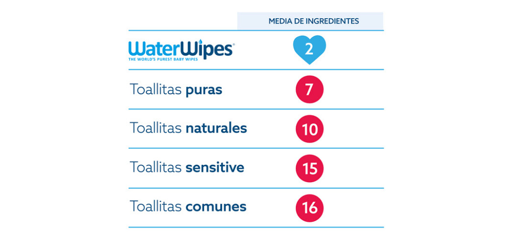Gráfico que muestra la media de ingredientes que suelen tener las toallitas para bebé. En el caso de WaterWipes, estas tienen solo dos ingredientes.