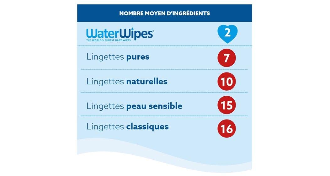 Ceci est un graphique montrant le nombre moyen d'ingrédients que contiennent différentes lingettes pour bébé. WaterWipes ne contient que deux ingrédients