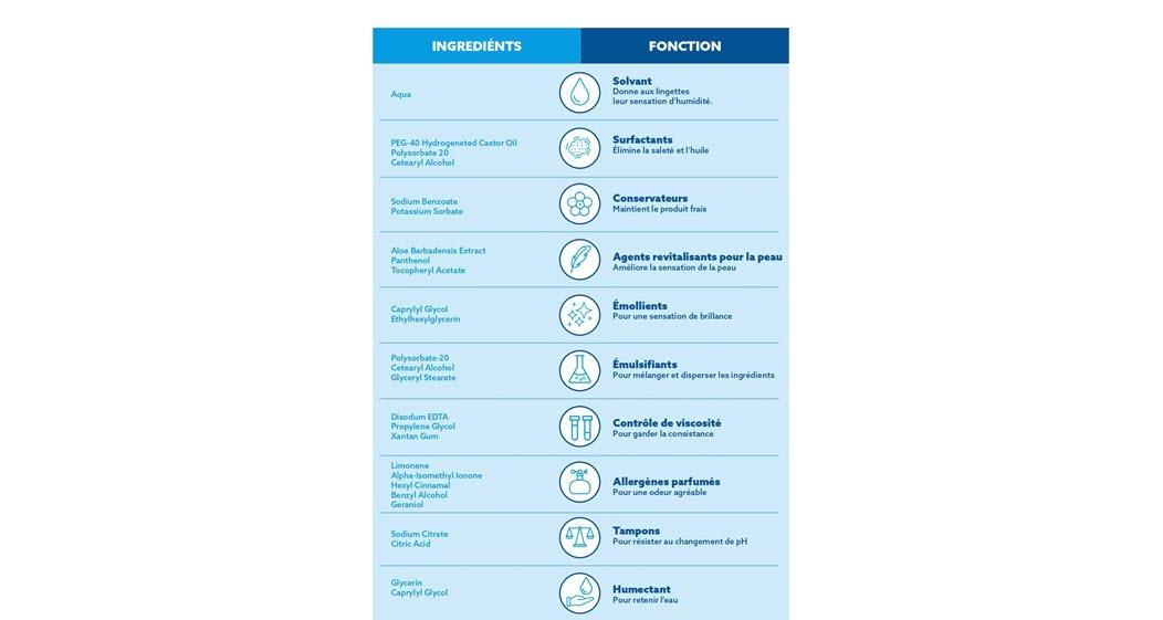 Un tableau décrivant les ingrédients trouvés dans d'autres produits d'essuyage et la fonction de ces ingrédients