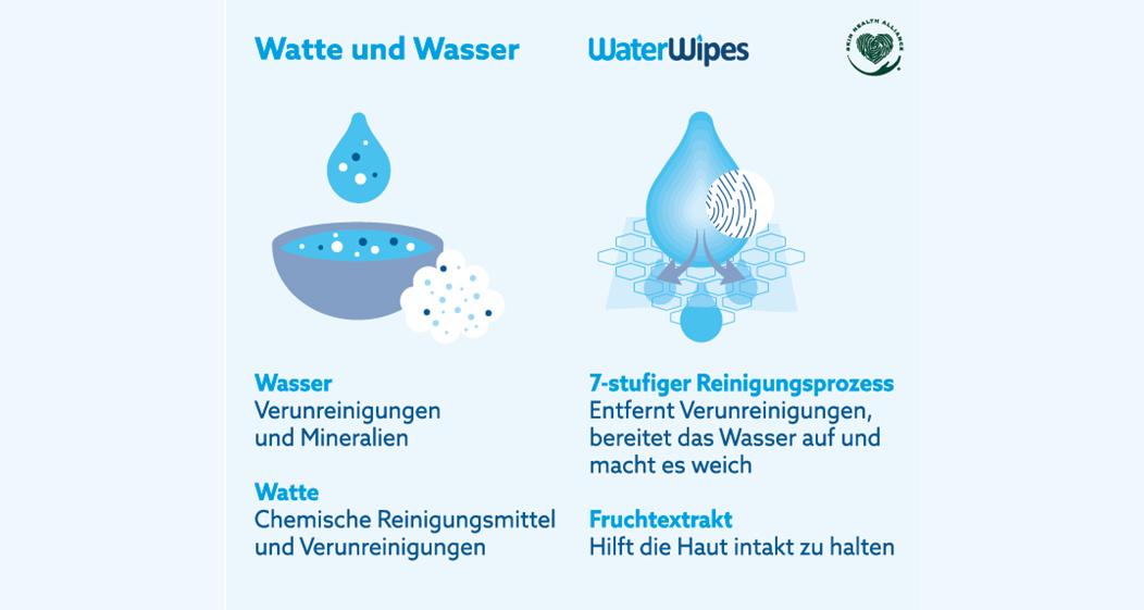 Was unterscheidet WaterWipes von anderen Babyfeuchttüchern?