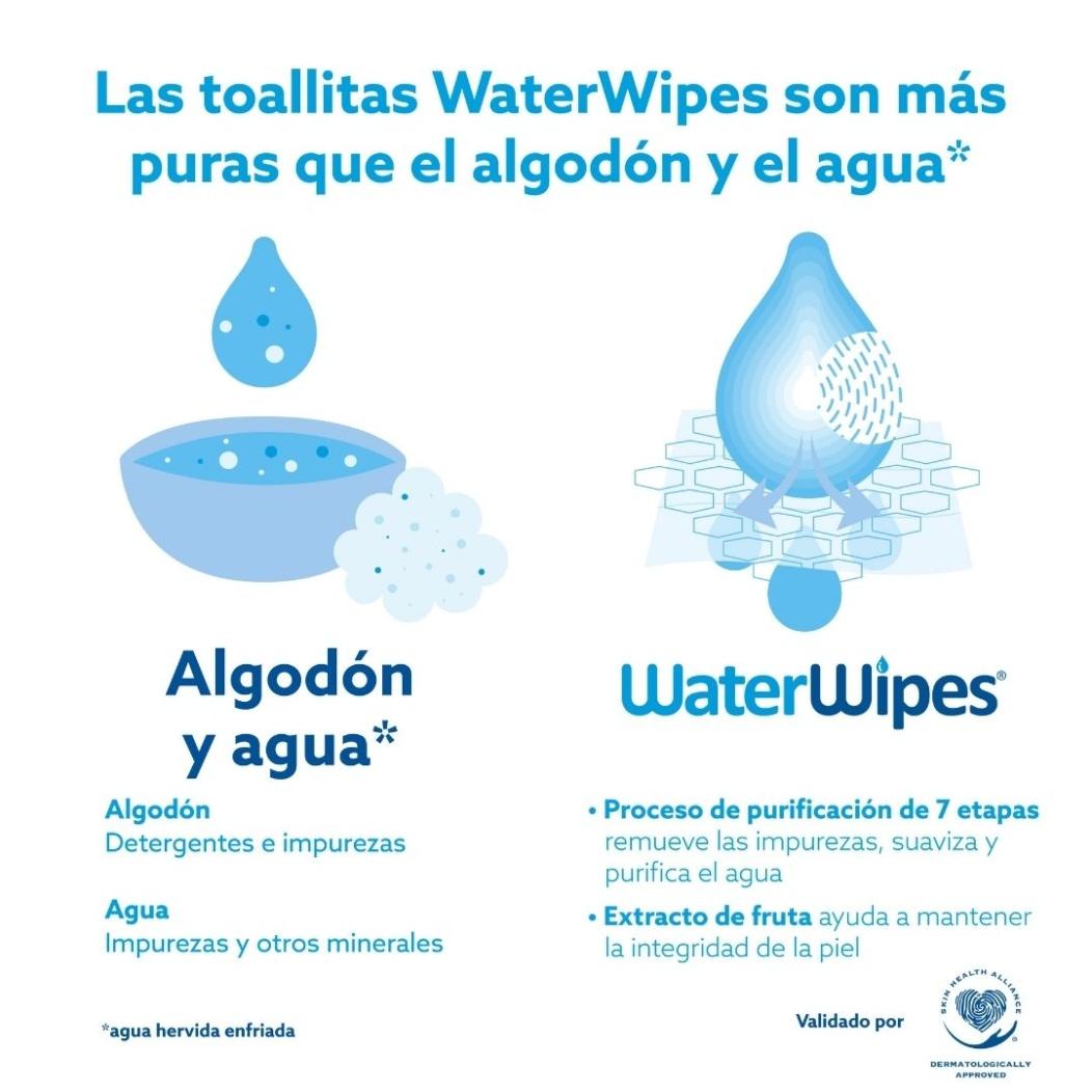 WaterWipes son más puras que el algodón y el agua.