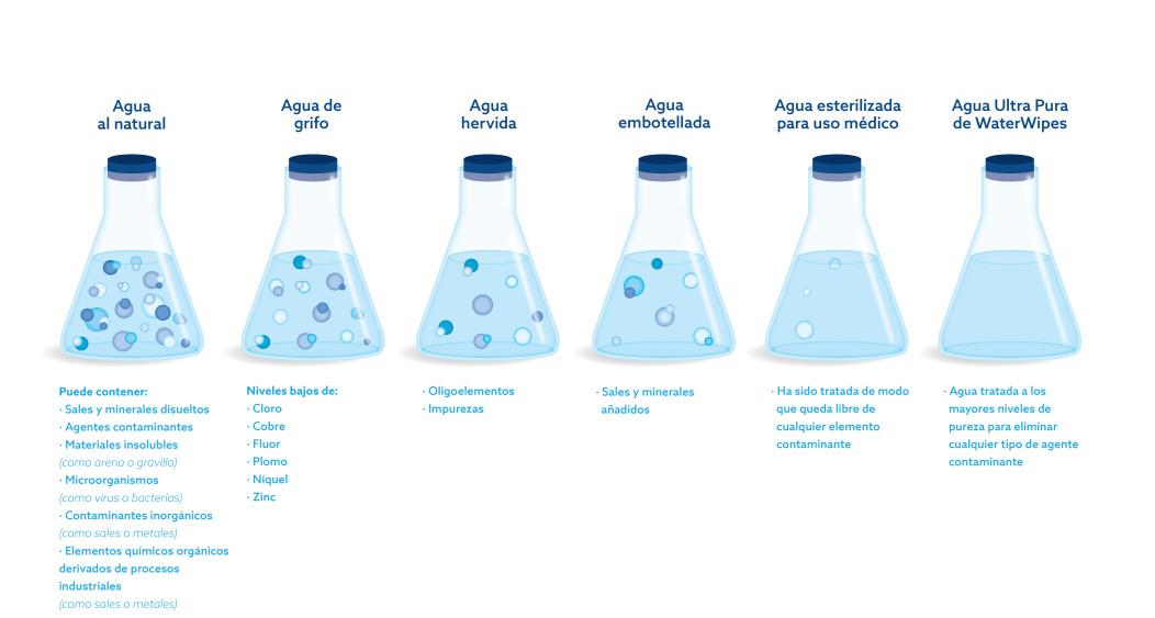 pureza del agua