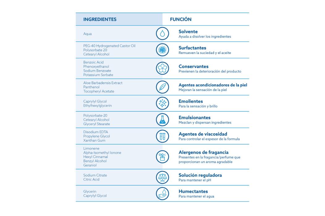 Una lista de ingredientes y funciones que se encuentran en otros productos de toallitas húmedas para bebés.
