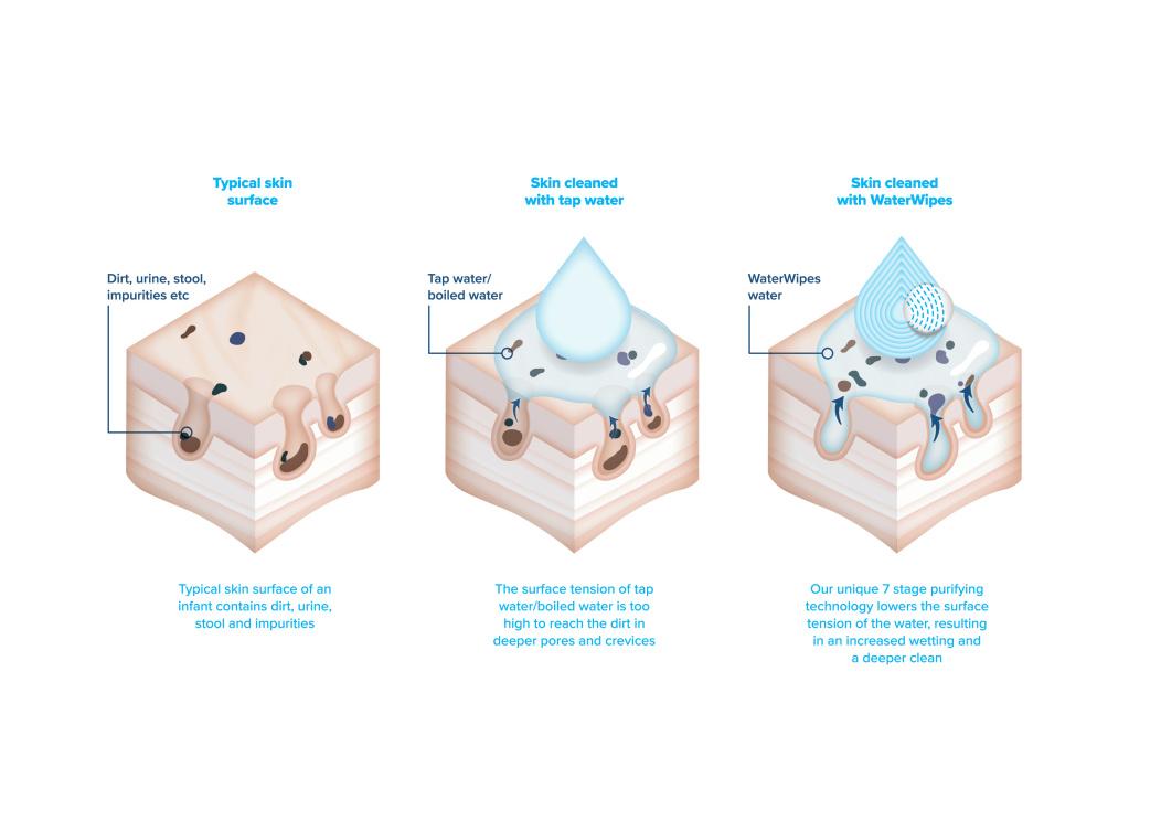 Inhaltsstoffe mit Reizungspotenzial, die in anderen Babyfeuchttüchern vorhanden sein können