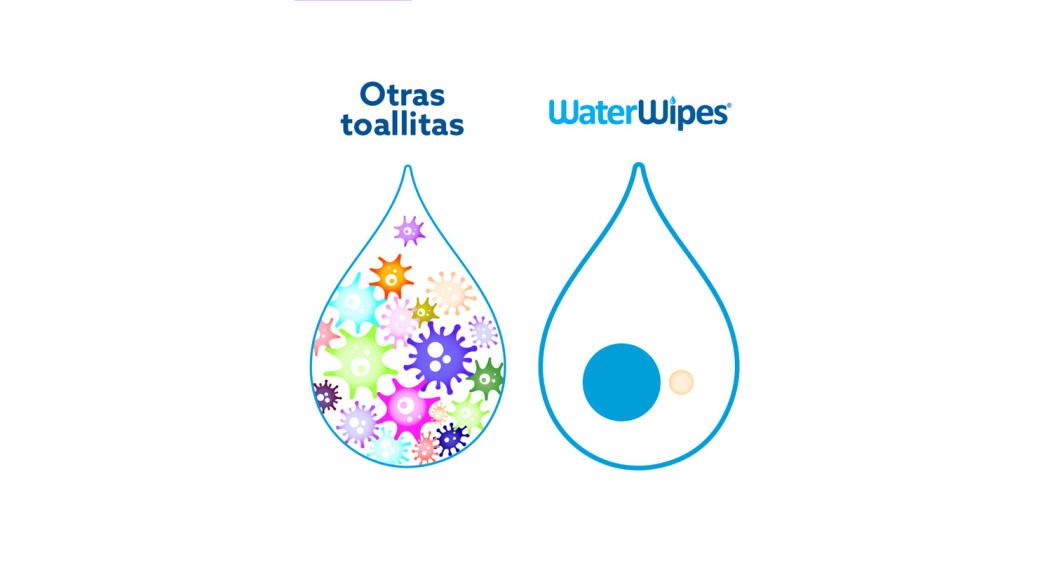 La diferencia entre la composición de WaterWipes y otras toallitas. WaterWipes se componen únicamente por dos ingredientes, mientras que otras toallitas usan muchos más